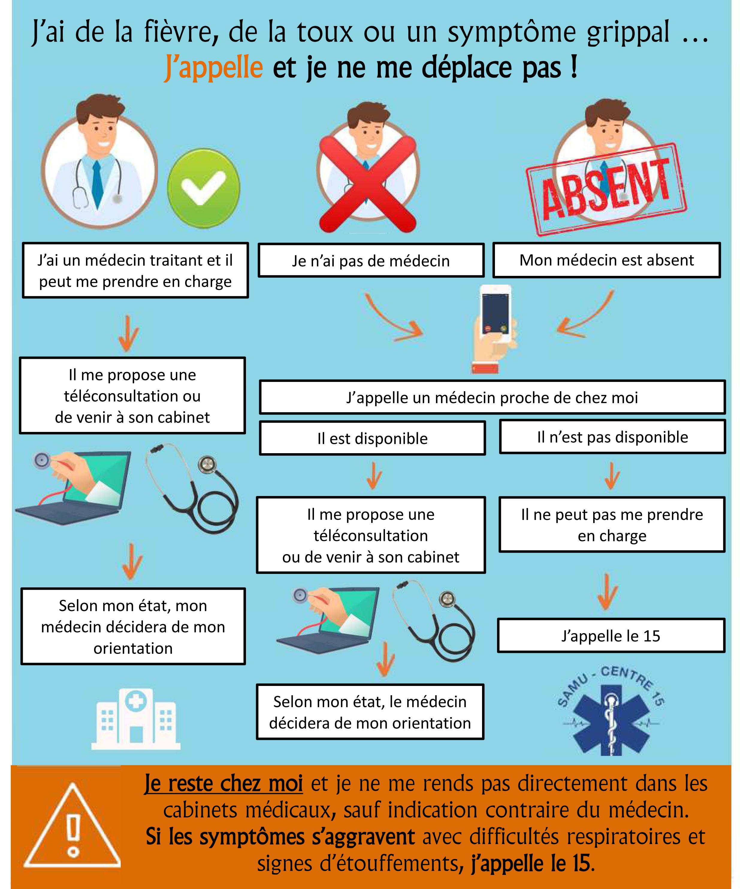 Affiche conduite a tenir en cas de fievre- toux- symptome grippal